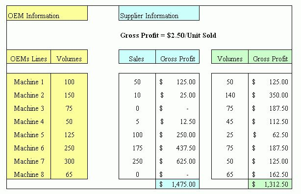 Performing a Gap Analysis on a Sales Territory - DriveYourSucce$$
