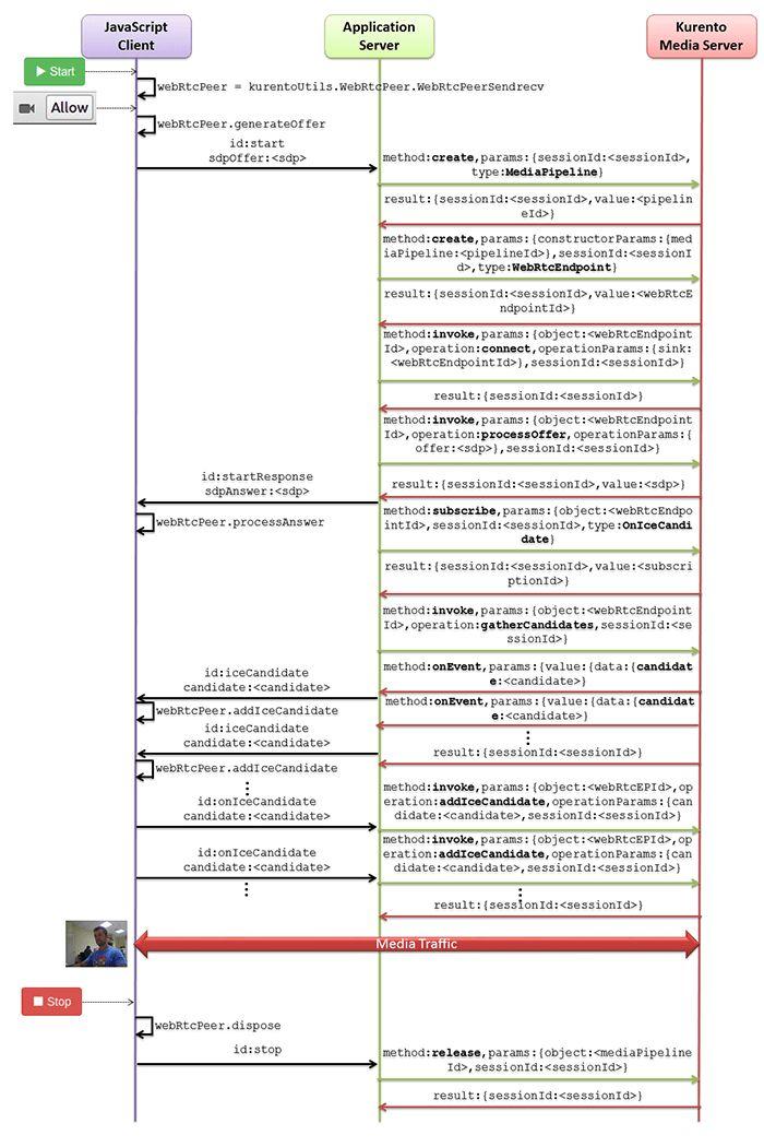 Java - Hello world — Kurento 6.6.1 documentation