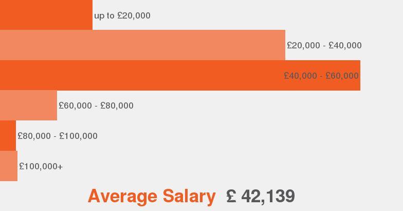 Financial Advisor job description - JobisJob United Kingdom