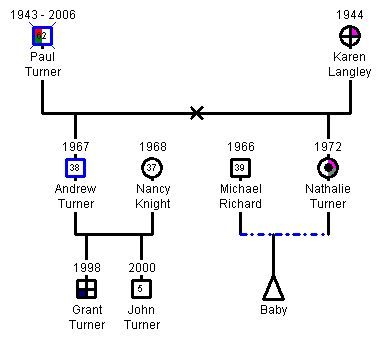 How to create a medical genogram - GenoPro