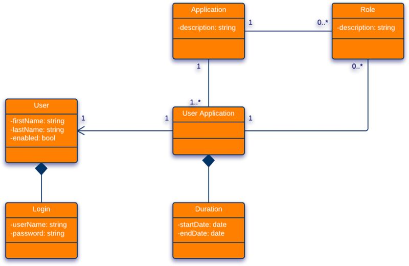 Class Diagram for Login Page (UML) | Lucidchart
