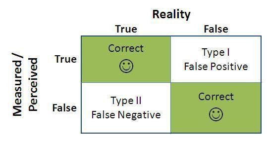 Type I vs. Type II Errors in Customer Data Management - Analytics ...