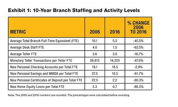 More Effective Bank Branch Operations   Crowe Horwath LLP