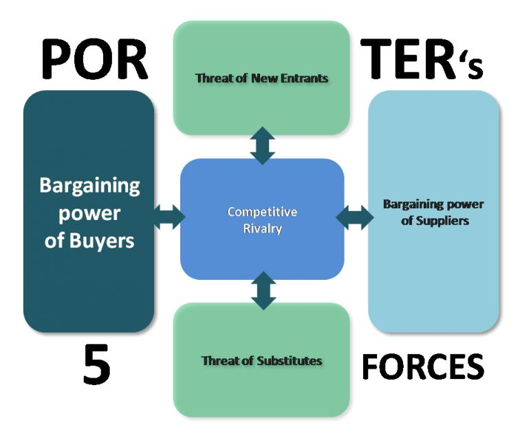 Bargaining Power Of Buyers | Porter's Five Forces Model