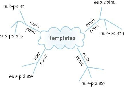 Mind Mapping Templates - The Mind Mapping Site