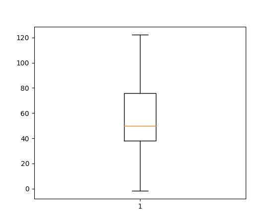 pylab_examples example code: boxplot_demo.py — Matplotlib 2.0.2 ...