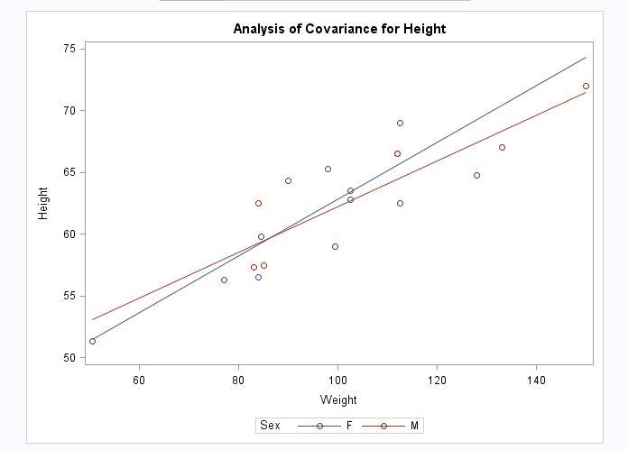 Analysis of Covariance Task :: SAS(R) Studio 3.3: User's Guide