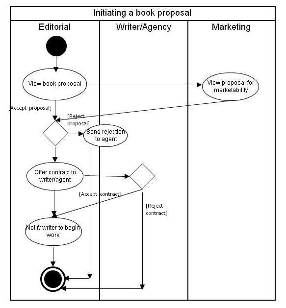 An Introduction to Activity Diagrams > Business Analyst Community ...