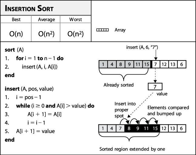 4.2. Insertion Sort - Algorithms in a Nutshell [Book]