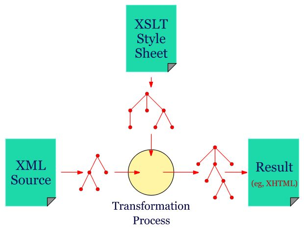 Overview of XSLT and XPath (1)