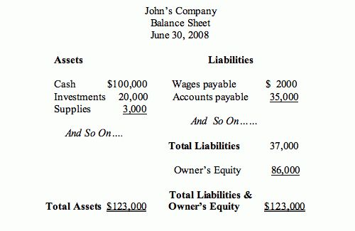Balance sheet | Educational Investor