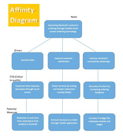 Affinity Diagram Template | Microsoft Word Templates