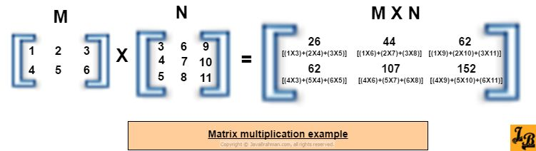 Java program for matrix multiplication of dynamically sized ...