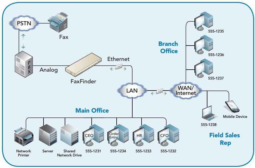 Multitech FaxFinder  Fax Server_VOIP/Fax Server_Australia, Elecom ...