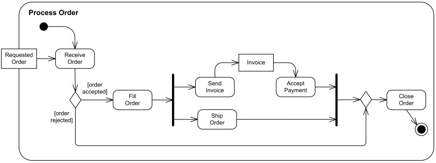 Process shopping order UML activity diagram example - after order ...