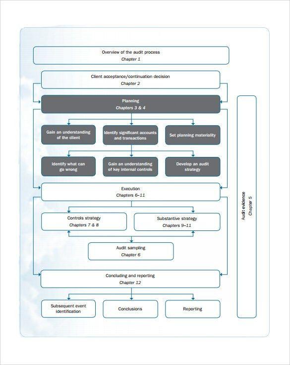 Sample Audit Plan - 7+ Documents in Word, PDF