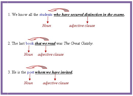 Clauses - Independent, Subordinate & Types | English@TutorVista.com