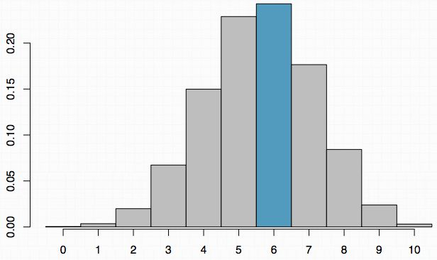 Example - Working with the binomial distribution