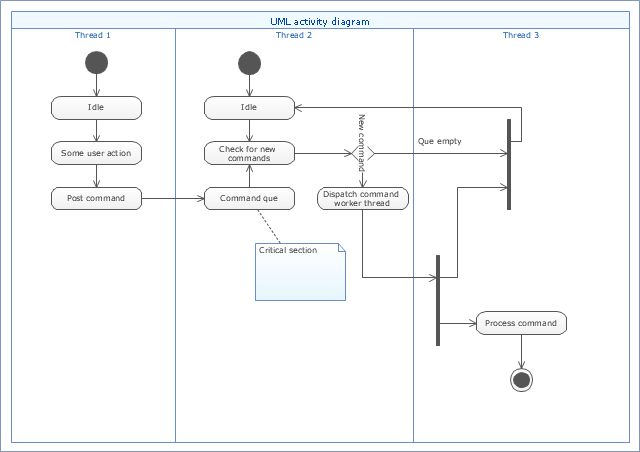 UML activity diagram (swimlanes) - Template | Cross-Functional ...