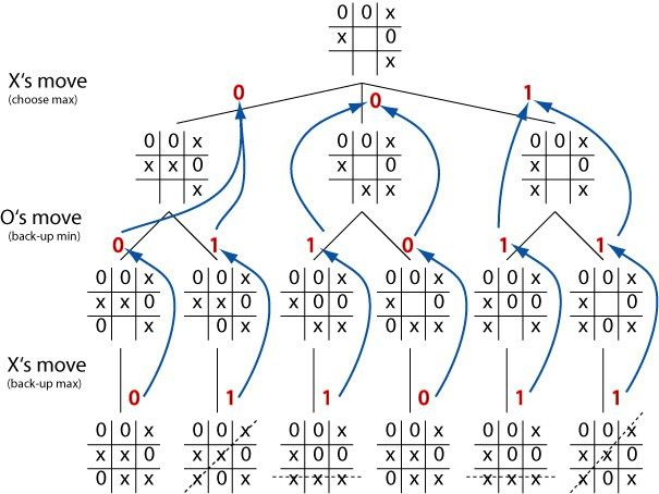 Minimax algorithm with alpha-beta pruning in C#