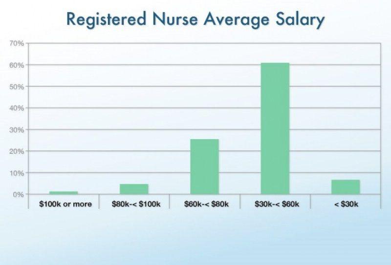 Nurses Salary – hd-m.com