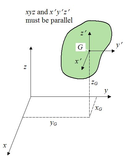 Parallel Axis And Parallel Plane Theorem