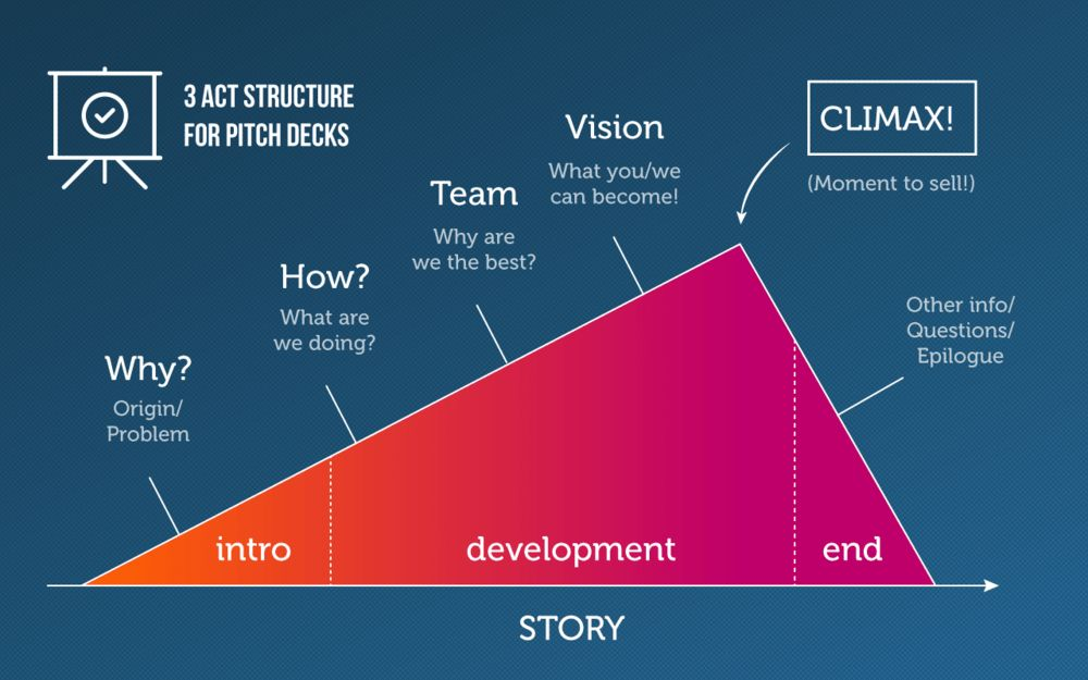Pitch Deck Templates Every Startup Founder Needs — Slidebean