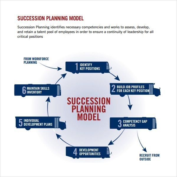 Sample Succession Planning Template - 9+ Free Documents in PDF, Word
