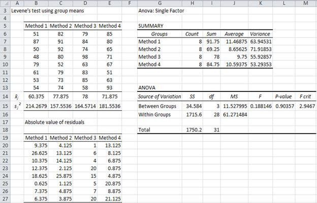 Levene's Test | Real Statistics Using Excel