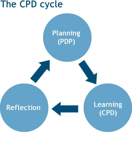 Recording and planning CPD