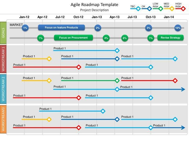 PPT - Agile Roadmap Template PowerPoint Presentation - ID:2984514