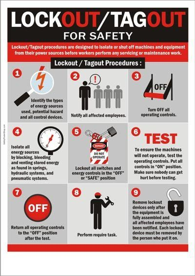 Health and Safety Poster about Guarding and Procedures. | Promote ...