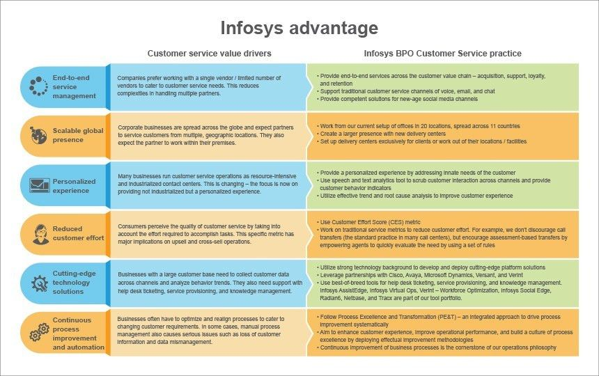 Customer Support Services - Offerings | Infosys BPO