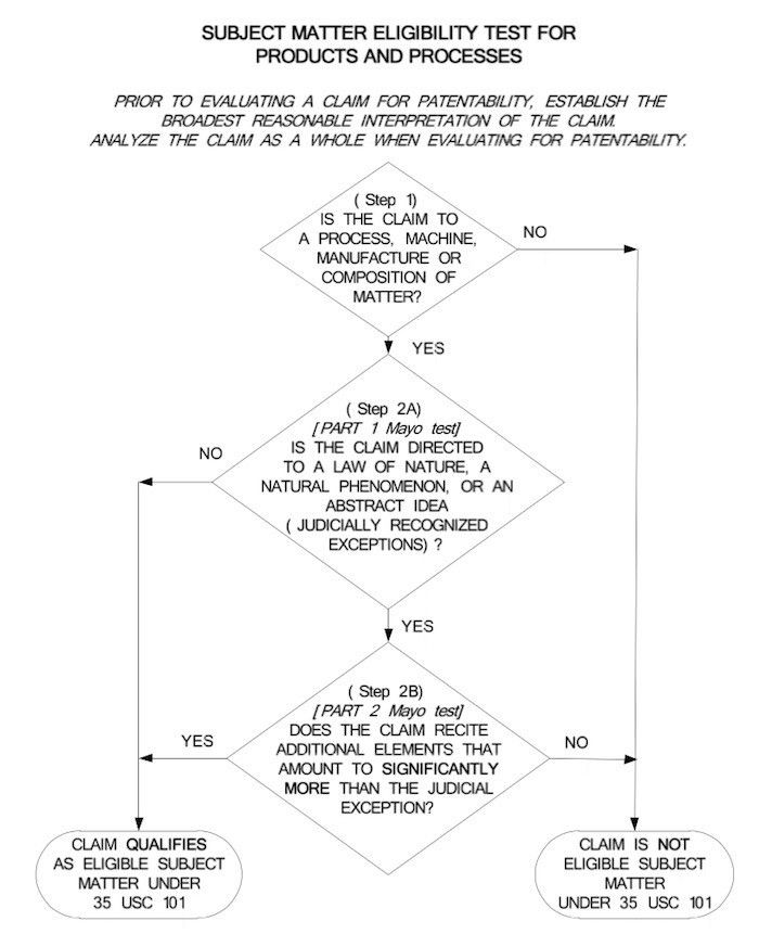 Is there a future for software patents in an age of software ...