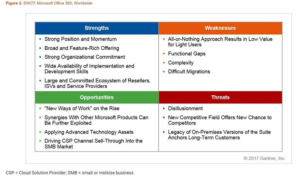 Gartner Sees Strong Position and Momentum for Office 365 - Petri