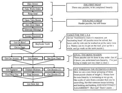 SEGAN: GDD?! Game Design Document Examples