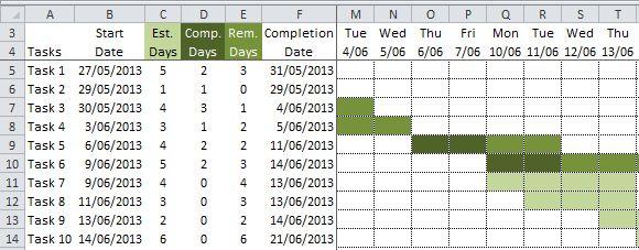 Excel Conditional Formatting Gantt Chart • My Online Training Hub