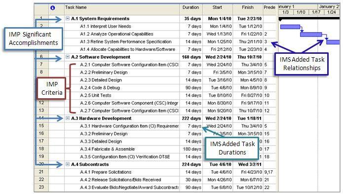 How an Integrated Master Schedule Can Avert Program Management ...