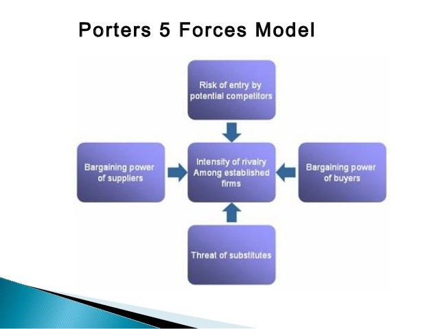 Michael porter 5 force model
