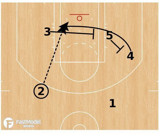 478 best Coaching Basketball images on Pinterest   Basketball ...