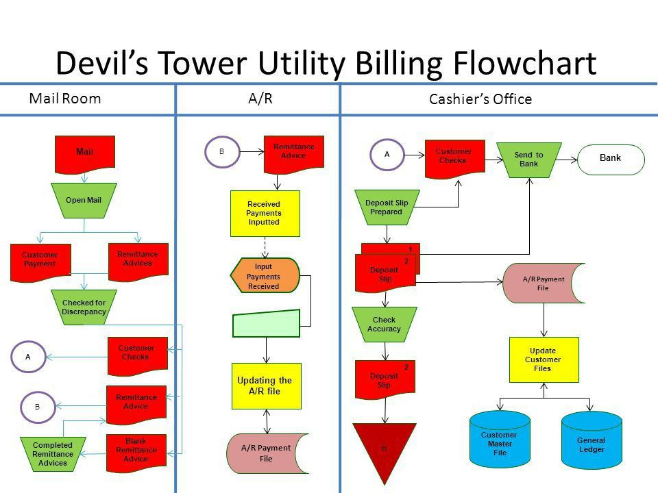 Devil's Tower Summary Sheet - ppt download