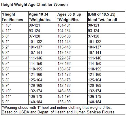 Muckho Buzz: weight chart for males by age and