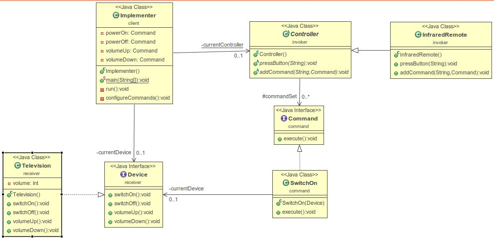 design patterns - Difference between Java implementation and UML ...