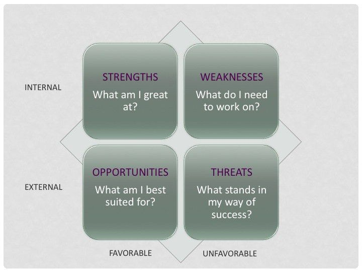 Take Your Personal SWOT Analysis: Know Yourself to Sell Yourself |