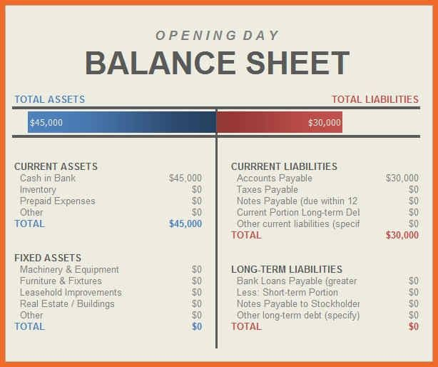 Standard Balance Sheet Template. a balance sheet example youtube ...