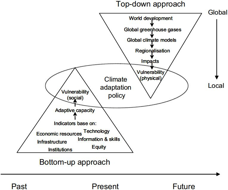 Conceptual Frameworks of Vulnerability Assessments for Natural ...