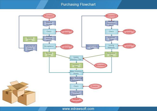 purchasingflowchart.PNG