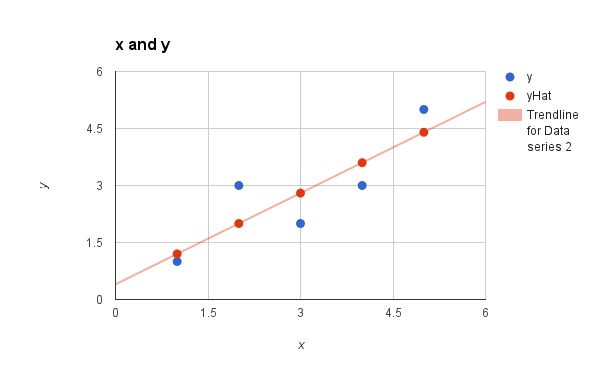 Simple Linear Regression Tutorial for Machine Learning - Machine ...