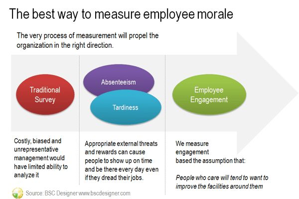 Measuring Employee Morale - Management Quality Indicator | BSC ...