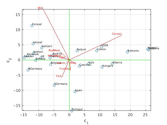 Example for Principal Component Analysis: Protein Consumption in ...
